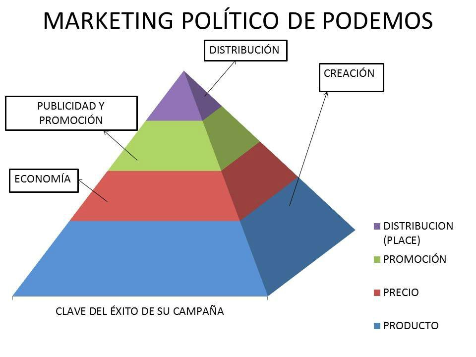 El Marketing Político De Pablo Iglesias - Política